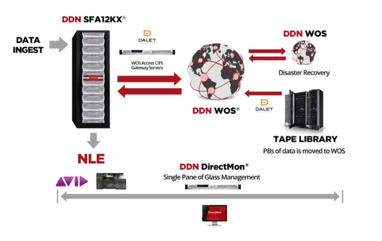 カナダのケーブル・パブリックアフェアーズ・チャンネル(CPAC)が、DDN のシステムを導入し、高品質なコンテンツを、ライブで国内の 1100 万世帯に 24 時間 365 日ウェブストリーミングで提供