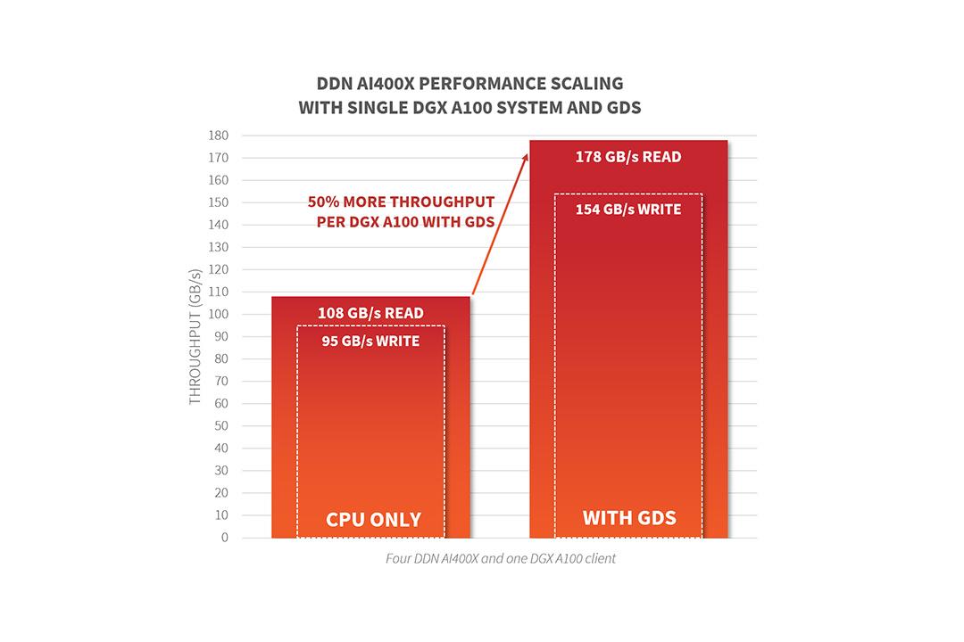 DDNのAIストレージが、NVIDIAのGPUDirect Storageによりさらに高速かつシンプルに