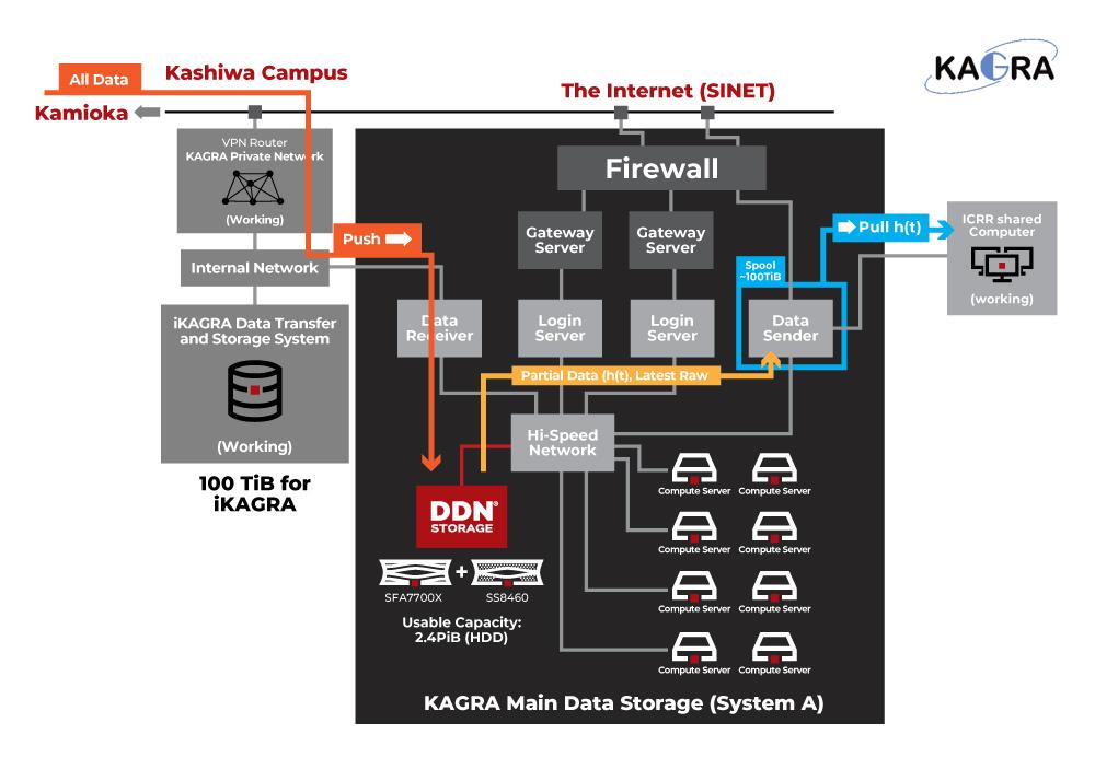 宇宙の新しい姿を知る重力波の直接観測を目指す「KAGRA」の2.4PiBメインストレージ