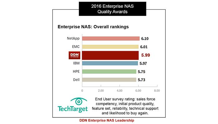 DDN エンタープライズ NAS は、IBM、HP、Dell を抜き、市場のリーダーとして認められました