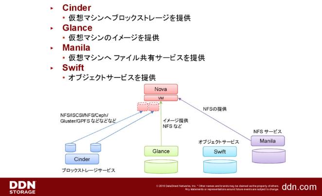 OpenStack 環境で利用される ハイパフォーマンスストレージの紹介